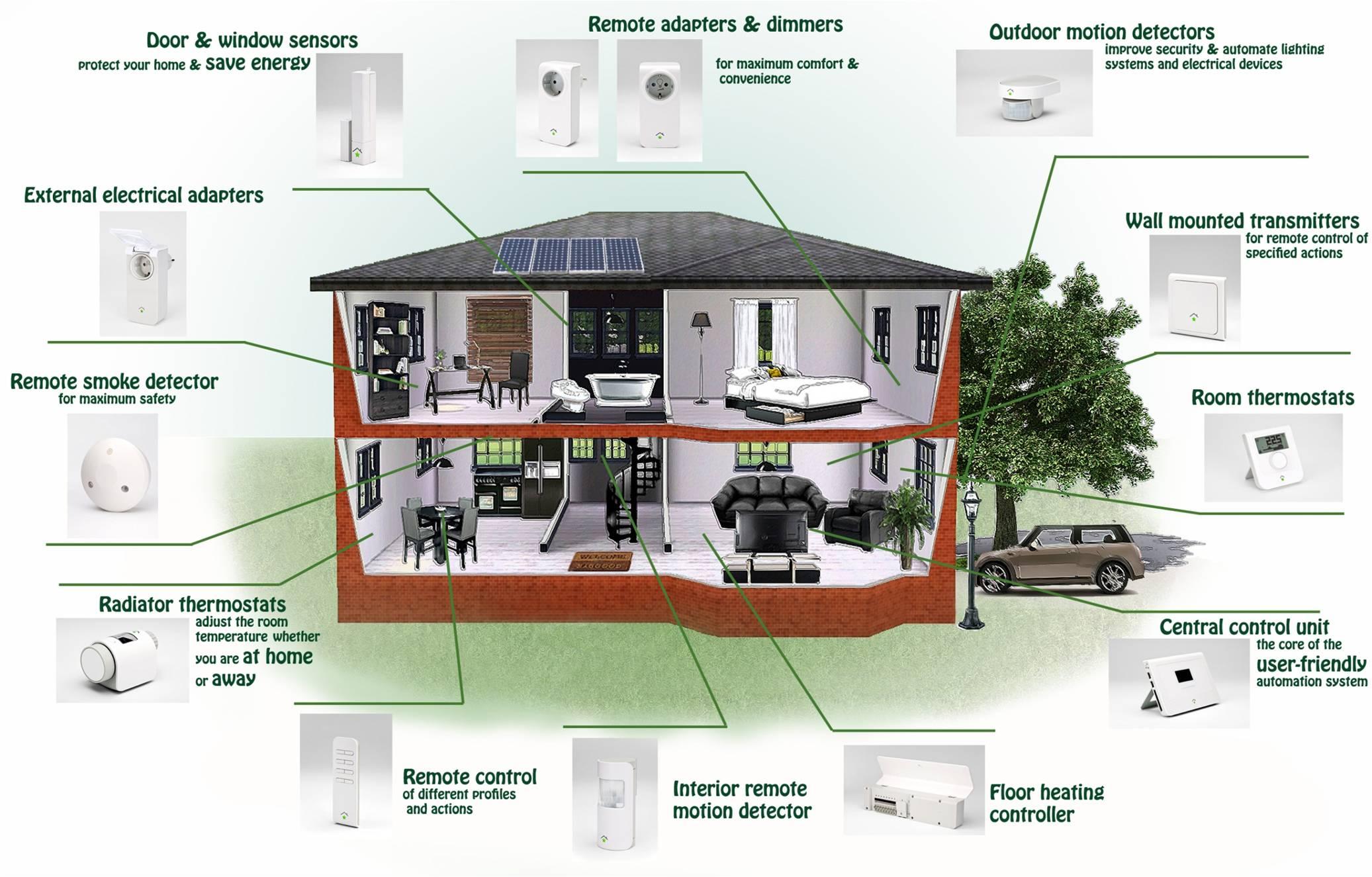 Casas y cosas inteligentes